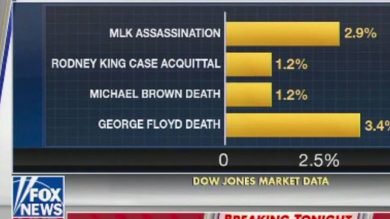 the-margin:-fox-news-apologizes-after-getting-called-out-for-comparing-ae˜the-death-of-black-men-to-gains-in-the-stock-marketae