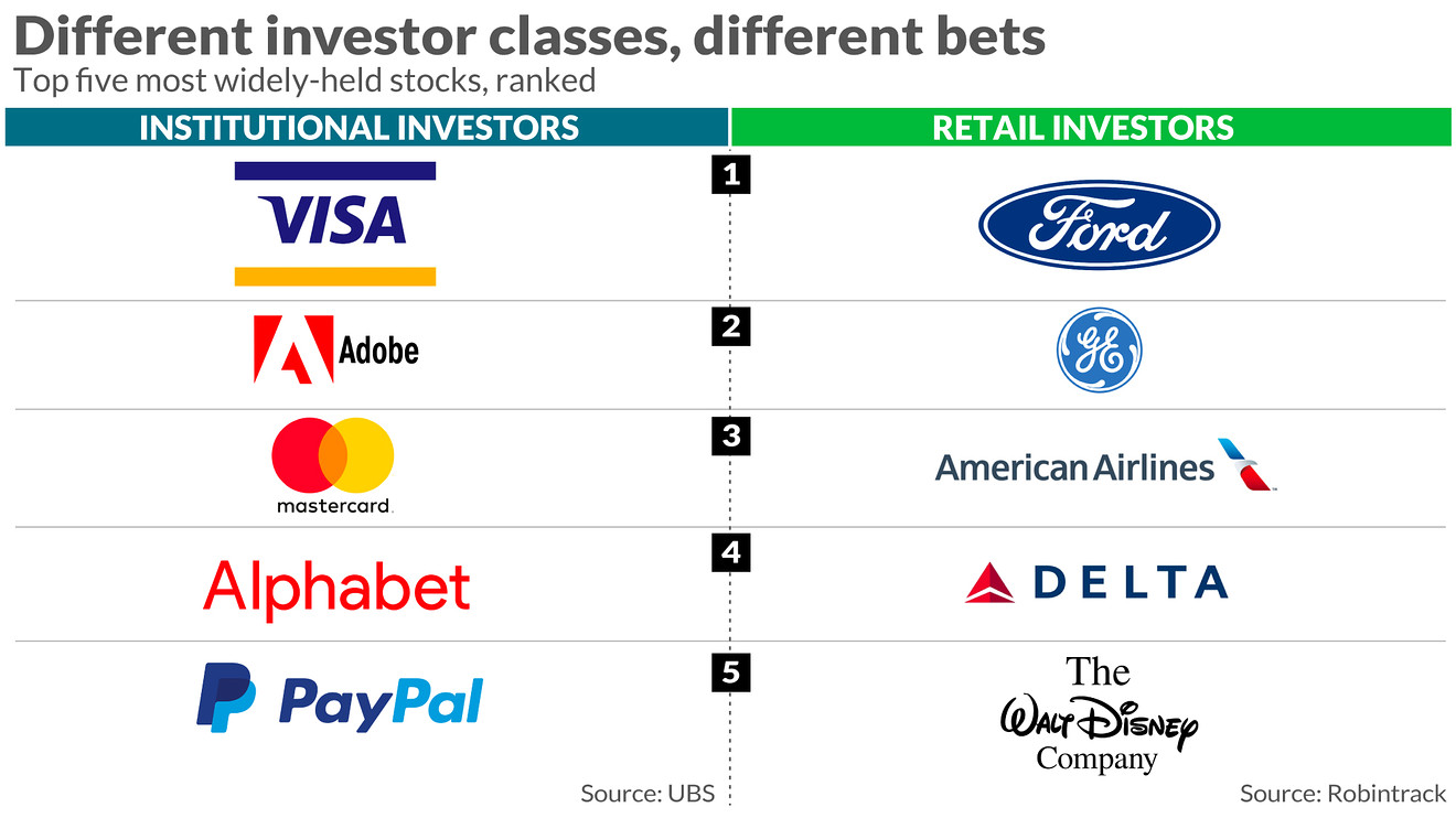 in-one-chart:-here-are-the-biggest-stock-market-bets-among-institutional-and-retail-investors,-ranked