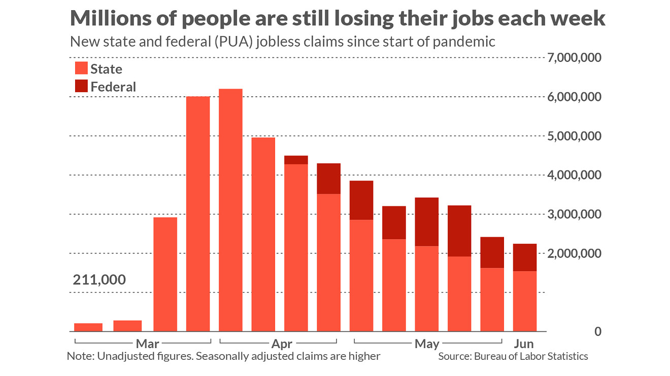 economic-report:-jobless-claims-set-to-top-1-million-again,-but-what's-worse-is-the-agonizingly-slow-decline-in-people-getting-unemployment-benefits
