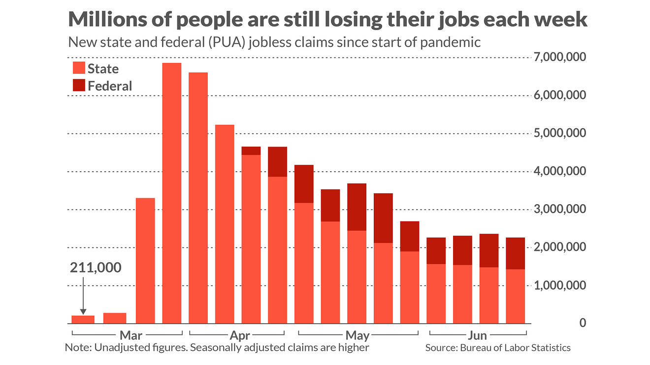 economic-report:-us-jobless-claims-continue-slow-but-steady-descent-in-late-june,-falling-to-1.43-million