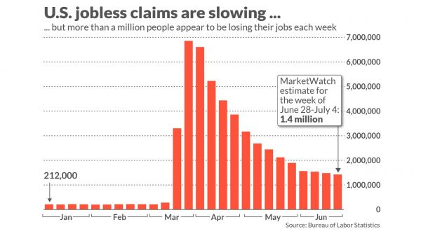 jobless-claims-tell-us-30-million-people-are-unemployed,-but-many-doubt-it's-that-bad
