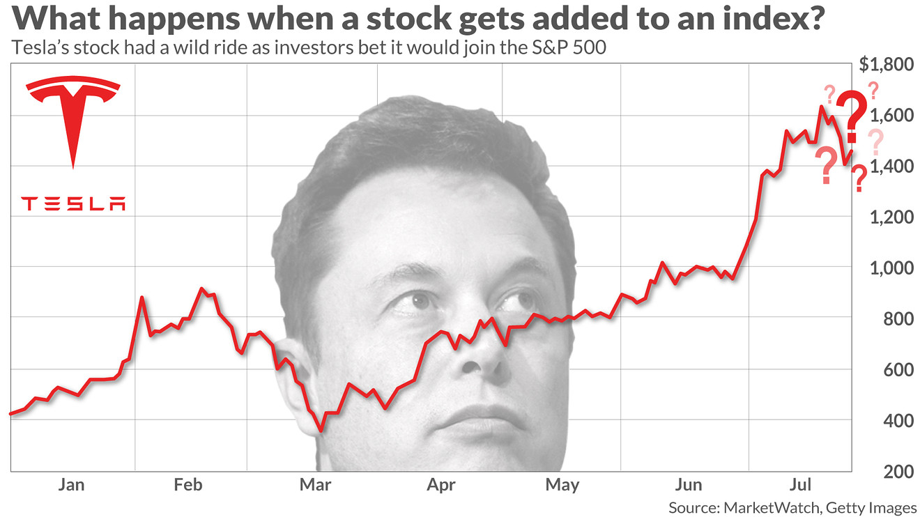 tesla-shares-have-surged-on-hope-of-inclusion-in-the-s&p-500.-but-does-being-added-to-an-index-help-a-stock?