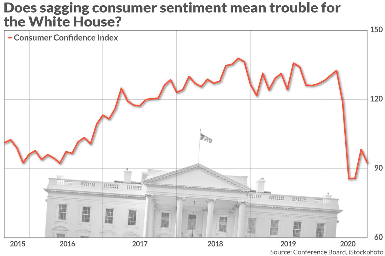 the-tell:-americans-are-anxious-that's-bad-news-for-the-white-house-–-and-stocks.