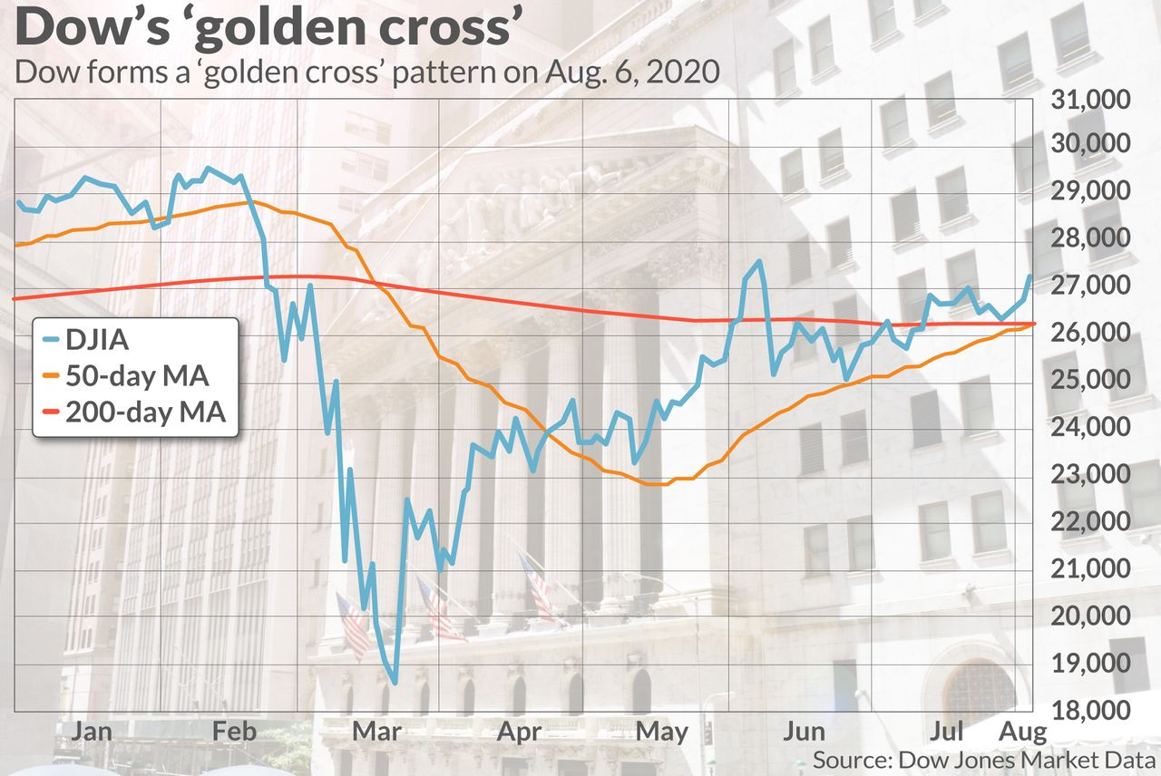 market-extra:-a-bullish-'golden-cross'-forms-in-the-dow-industrials