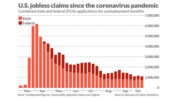 economic-report:-us.-jobless-claims-fall-55,000-to-pandemic-low-of-787,000-as-california-comes-back-on-line