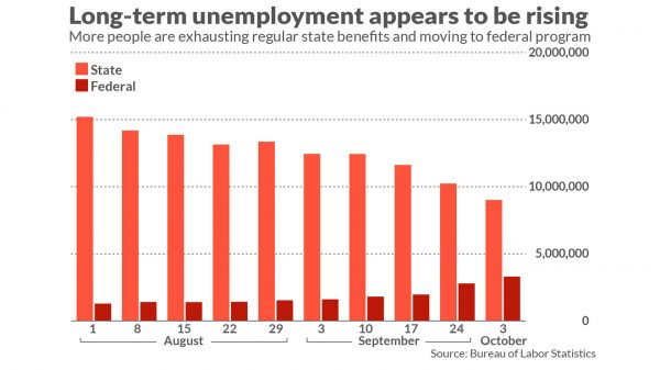 economic-report:-more-unemployed-americans-are-exhausting-state-benefits-and-facing-bleak-job-prospects