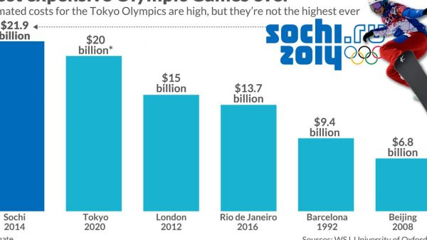 in-one-chart:-cost-of-the-olympics:-how-the-2020-tokyo-games-are-one-of-the-most-expensive-ever